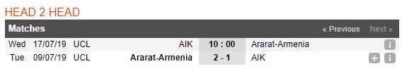 soi-keo-bong-da-aik-vs-ararat-armenia-–-00h00-18-07-2019-–-vong-so-loai-champions-league-fa-3