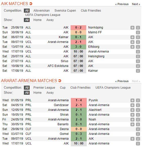 soi-keo-bong-da-aik-vs-ararat-armenia-–-00h00-18-07-2019-–-vong-so-loai-champions-league-fa-4