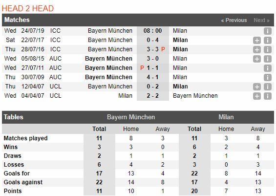 soi-keo-bong-da-bayern-münchen-vs-milan-–-08h00-24072019-–-international-champions-cup-fa-3