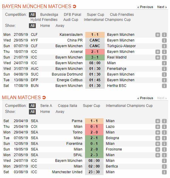 soi-keo-bong-da-bayern-münchen-vs-milan-–-08h00-24072019-–-international-champions-cup-fa-4