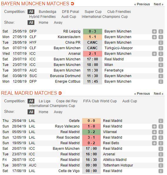 soi-keo-bong-da-bayern-munich-vs-real-madrid-–-07h00-21-07-2019-–-international-champions-cup-fa-5