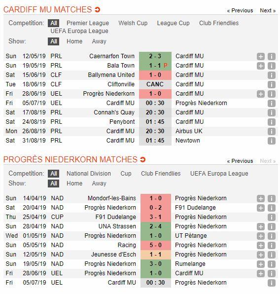 soi-keo-bong-da-cardiff-met-fc-vs-progres-niederkorn-–-00h30-05-07-2019-–-vong-so-loai-europa-league-fa-4
