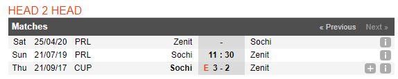 soi-keo-bong-da-fk-sochi-vs-zenit-st-petersburg-–-01h30-22-07-2019-–-giai-vo-dich-quoc-gia-nga-fa-4