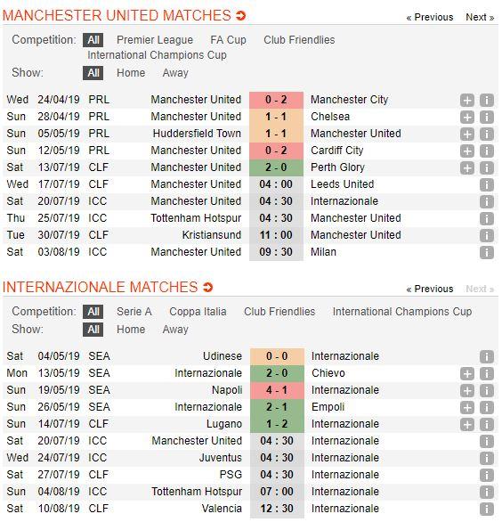 soi-keo-bong-da-manchester-united-vs-inter-milan-–-18h30-20-07-2019-–-international-champions-cup-fa-3