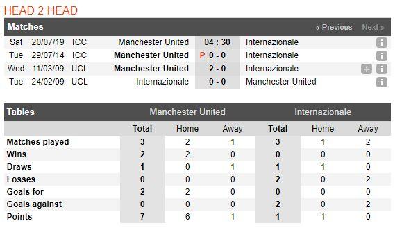 soi-keo-bong-da-manchester-united-vs-inter-milan-–-18h30-20-07-2019-–-international-champions-cup-fa-4