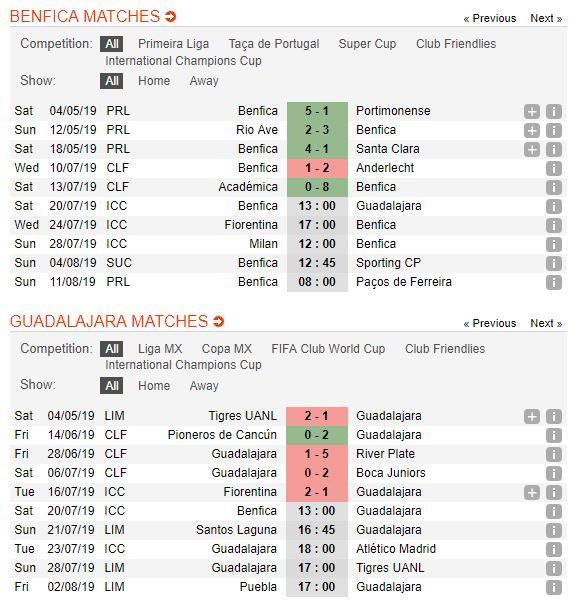 soi-keo-bong-da-sl-benfica-vs-cd-guadalajara-–-03h00-21-07-2019-–-international-champions-cup-fa-4