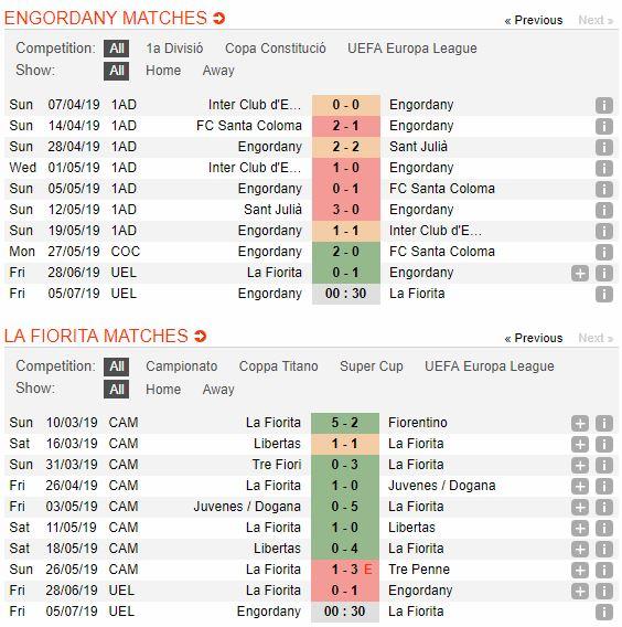 soi-keo-bong-da-ue-engordany-vs-la-fiorita-–-00h30-05-07-2019-–-vong-so-loai-europa-league-fa-4