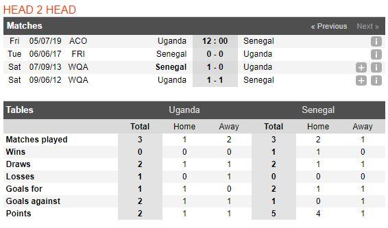 soi-keo-bong-da-uganda-vs-senegal-–-02h00-06-07-2019-–-giai-vd-chau-phi-can-2019-fa-4