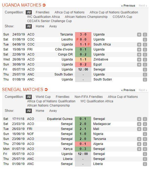 soi-keo-bong-da-uganda-vs-senegal-–-02h00-06-07-2019-–-giai-vd-chau-phi-can-2019-fa-5