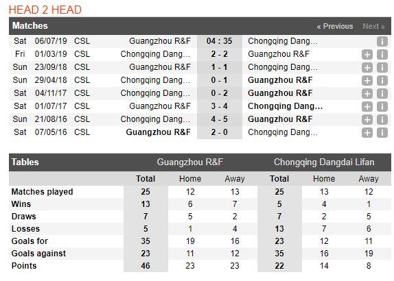 tip-bong-da-tran-guangzhou-r-f-vs-chongqing-swm-–-18h35-06-07-2019-–-chinese-super-league-fa-3