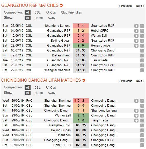 tip-bong-da-tran-guangzhou-r-f-vs-chongqing-swm-–-18h35-06-07-2019-–-chinese-super-league-fa-4