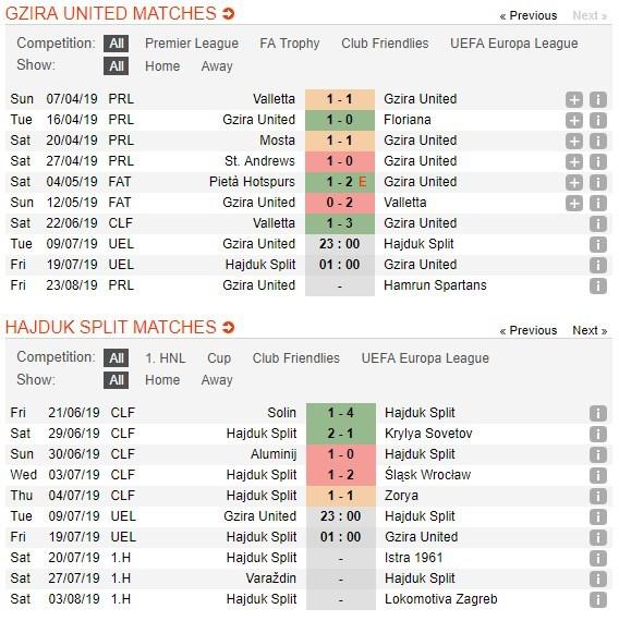tip-bong-da-tran-gzira-united-fc-vs-hnk-hajduk-split-–-23h00-–-09-07-2019-–-so-loai-europa-league-3