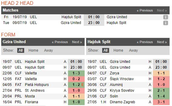 tip-bong-da-tran-gzira-united-fc-vs-hnk-hajduk-split-–-23h00-–-09-07-2019-–-so-loai-europa-league-4