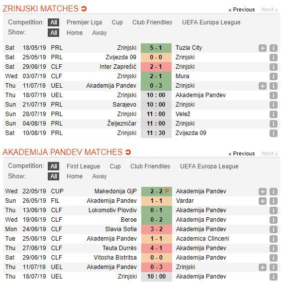 tip-bong-da-tran-hšk-zrinjski-mostar-vs-akademija-pandev-–-00h00-19-07-2019-–-vong-so-loai-europa-league-fa-4