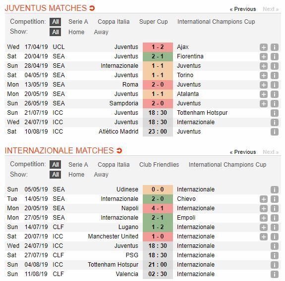 tip-bong-da-tran-juventus-vs-inter-–-18h30-24-07-2019-–-international-champions-cup-fa-4