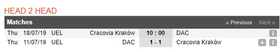 tip-bong-da-tran-ks-cracovia-krakow-vs-dac-dunajska-streda-–-00h00-19-07-2019-–-vong-so-loai-europa-league-fa-3