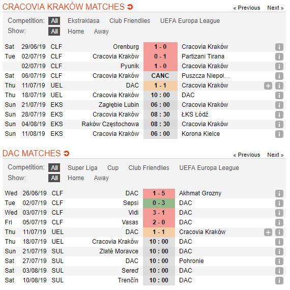 tip-bong-da-tran-ks-cracovia-krakow-vs-dac-dunajska-streda-–-00h00-19-07-2019-–-vong-so-loai-europa-league-fa-4