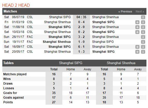 tip-bong-da-tran-shanghai-sipg-vs-shanghai-greenland-shenhua-–-18h35-06-07-2019-–-chinese-super-league-fa-3