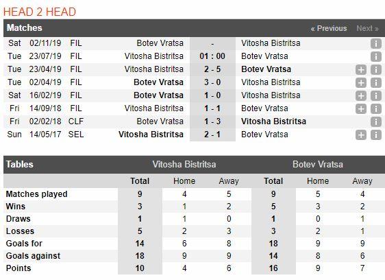 tip-bong-da-tran-vitosha-bistritsa-vs-botev-vratsa-–-01h00-23-07-2019-–-giai-vdqg-bulgaria-fa-3