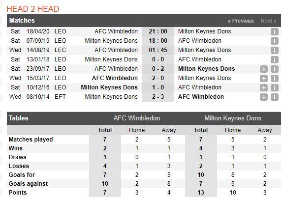 soi-keo-bong-da-afc-wimbledon-vs-milton-keynes-dons-–-01h45-14-08-2019-–-league-cup-fa4