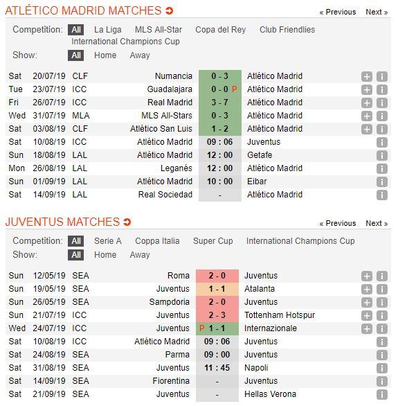soi-keo-bong-da-atletico-madrid-vs-juventus-–-23h00-10-08-2019-–-international-champions-cup-fa-5