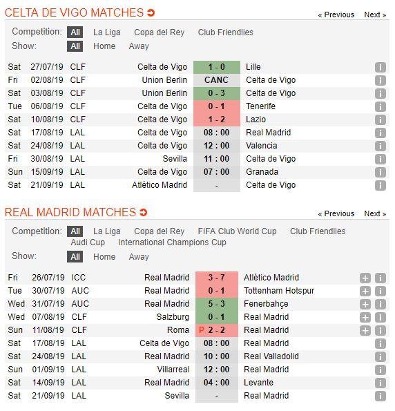 soi-keo-bong-da-celta-vigo-vs-real-madrid-–-22h00-17-08-2019-–-la-liga-fa5