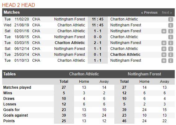 soi-keo-bong-da-charlton-athletic-vs-nottingham-forest-–-01h45-22-08-2019-–-giai-hang-nhat-anh-fa4