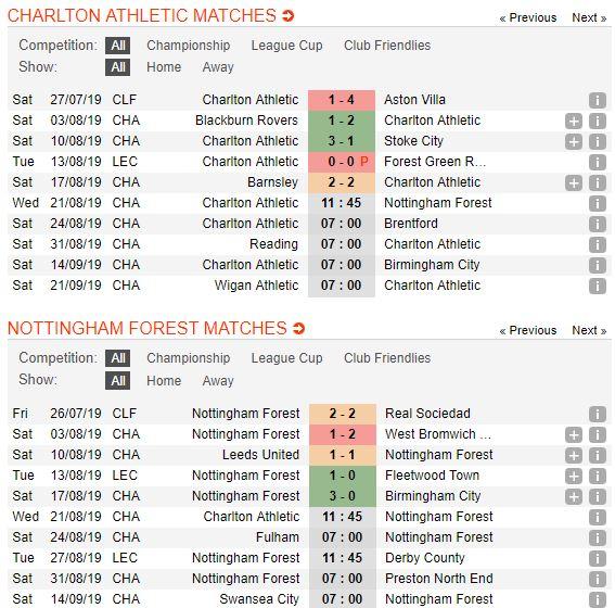 soi-keo-bong-da-charlton-athletic-vs-nottingham-forest-–-01h45-22-08-2019-–-giai-hang-nhat-anh-fa5