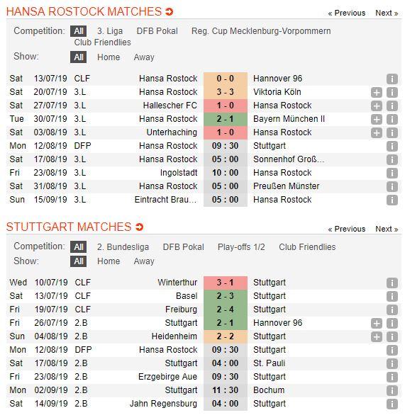 soi-keo-bong-da-hansa-rostock-vs-vfb-stuttgart-–-23h30-12-08-2019-–-cup-quoc-gia-duc-fa5