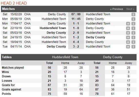 soi-keo-bong-da-huddersfield-town-vs-derby-county-–-01h45-06-08-2019-–-giai-hang-nhat-anh-fa-4