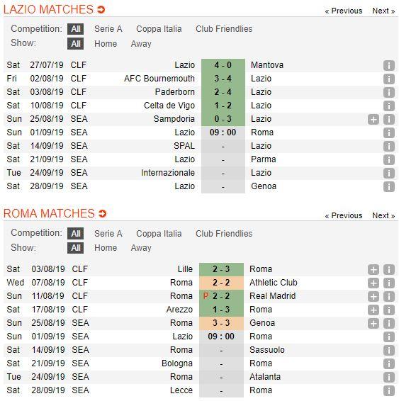 soi-keo-bong-da-lazio-vs-roma-–-23h00-01-09-2019-–-giai-vdqg-y-fa5