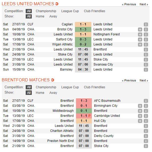 soi-keo-bong-da-leeds-united-vs-brentford-–-01h45-22-08-2019-–-giai-hang-nhat-anh-fa5
