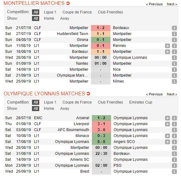 soi-keo-bong-da-montpellier-vs-olympique-lyonnais-–-00h00-28-08-2019-–-giai-vdqg-phap-fa