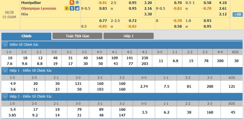 soi-keo-bong-da-montpellier-vs-olympique-lyonnais-–-00h00-28-08-2019-–-giai-vdqg-phap-fa2