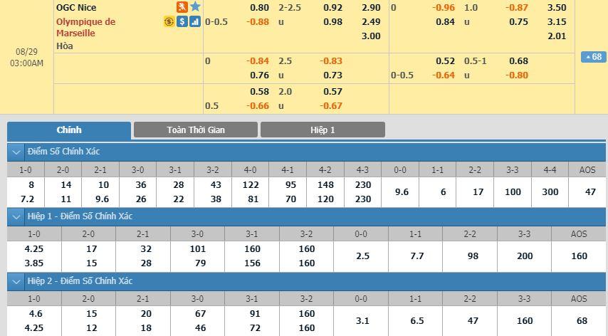 soi-keo-bong-da-ogc-nice-vs-olympique-de-marseille-–-02h00-29-08-2019-–-giai-vdqg-phap-fa