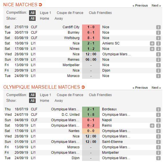soi-keo-bong-da-ogc-nice-vs-olympique-de-marseille-–-02h00-29-08-2019-–-giai-vdqg-phap-fa5
