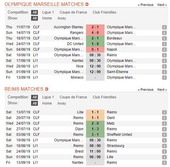 soi-keo-bong-da-olympique-marseille-vs-stade-de-reims-–-22h30-10-08-2019-–-giai-vdqg-phap-fa-5