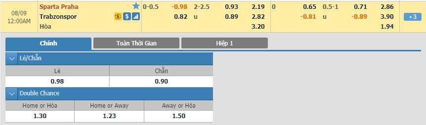 soi-keo-bong-da-sparta-praha-vs-trabzonspor-–-23h00-–-08-08-2019-–-vong-loai-europa-league-fa-5
