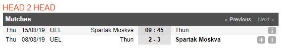 soi-keo-bong-da-spartak-moscow-vs-fc-thun-–-23h45-15082019-–-vong-loai-europa-league-fa3