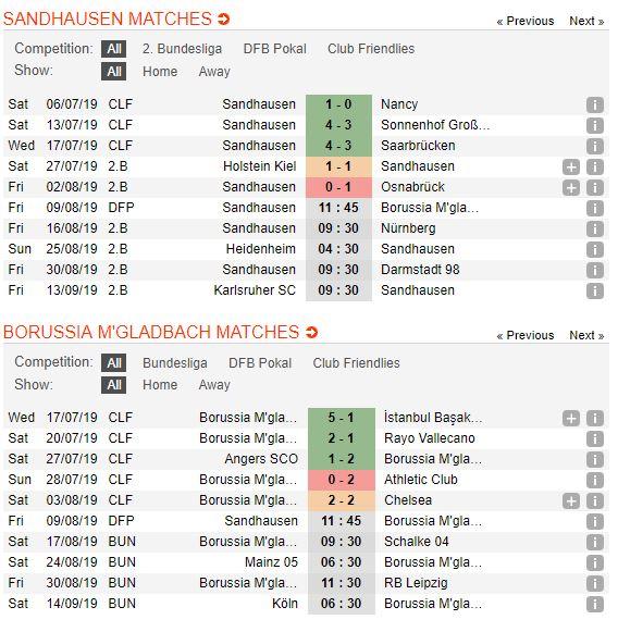 soi-keo-bong-da-sv-sandhausen-vs-borussia-mgladbach-–-01h45-10-08-2019-–-cup-quoc-gia-duc-fa-4