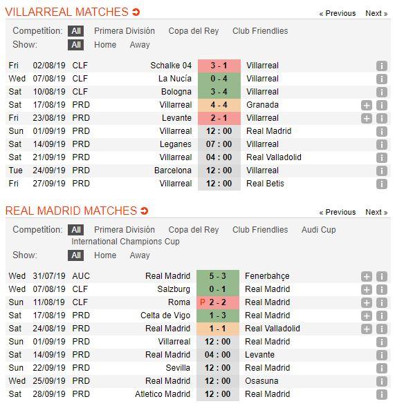 soi-keo-bong-da-villarreal-vs-real-madrid-–-02h00-02-09-2019-–-la-liga-fa5