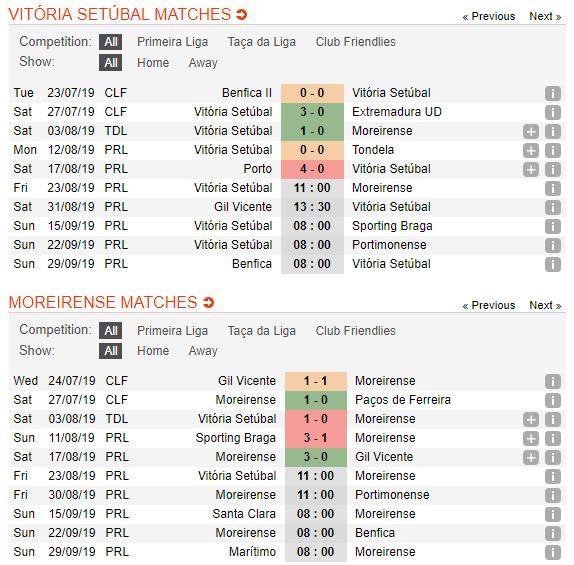 soi-keo-bong-da-vitoria-setubal-vs-moreirense-–-01h00-24-08-2019-–-giai-vdqg-bo-dao-nha-fa5