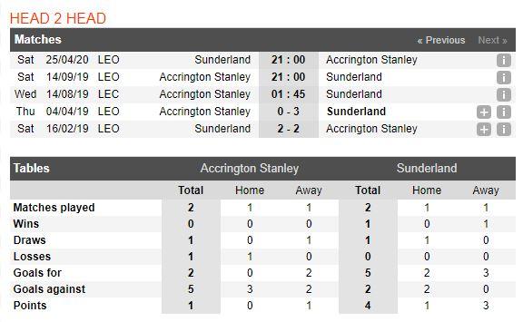 tip-bong-da-tran-accrington-stanley-vs-sunderland-–-01h45-14-08-2019-–-league-cup-fa4