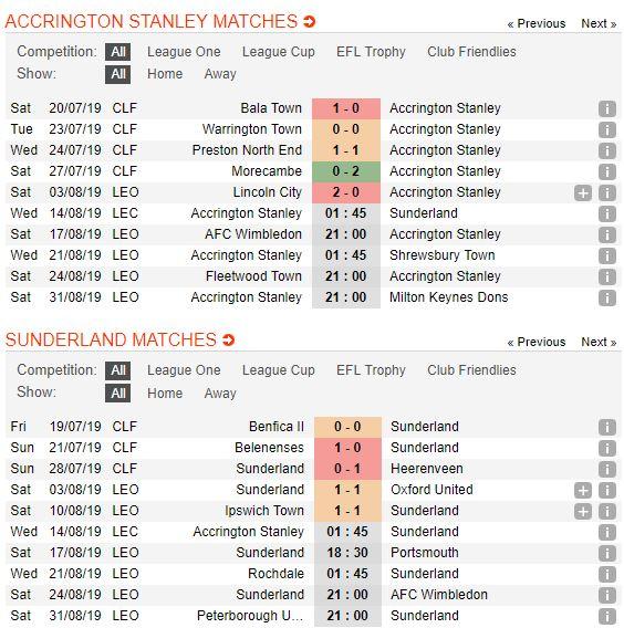 tip-bong-da-tran-accrington-stanley-vs-sunderland-–-01h45-14-08-2019-–-league-cup-fa5