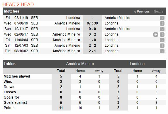 tip-bong-da-tran-america-mineiro-vs-londrina-–-07h30-07-08-2019-–-giai-hang-2-brazil-fa-3