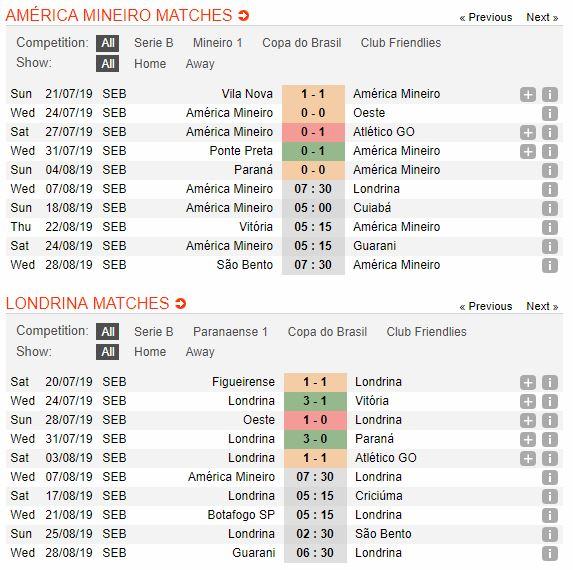 tip-bong-da-tran-america-mineiro-vs-londrina-–-07h30-07-08-2019-–-giai-hang-2-brazil-fa-4