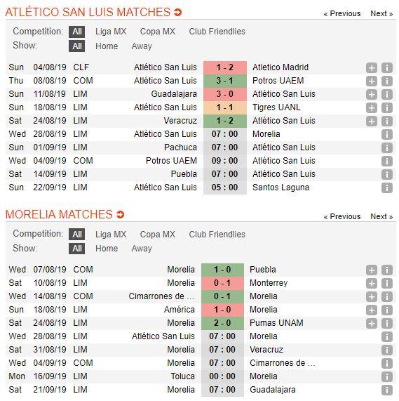 tip-bong-da-tran-atletico-de-san-luis-vs-monarcas-morelia-–-07h00-28-08-2019-–-giai-vdqg-mexico-fa4