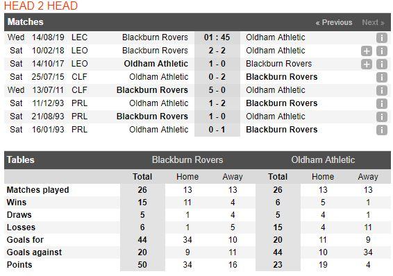 tip-bong-da-tran-blackburn-rovers-vs-oldham-athletic-–-01h45-14-08-2019-–-league-cup-fa4