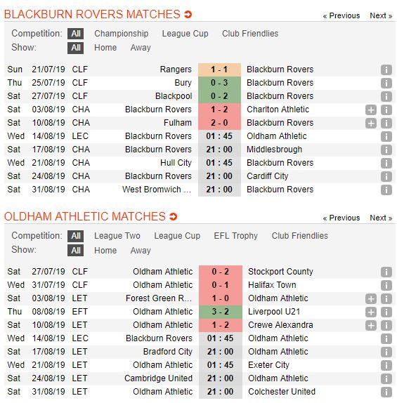 tip-bong-da-tran-blackburn-rovers-vs-oldham-athletic-–-01h45-14-08-2019-–-league-cup-fa5