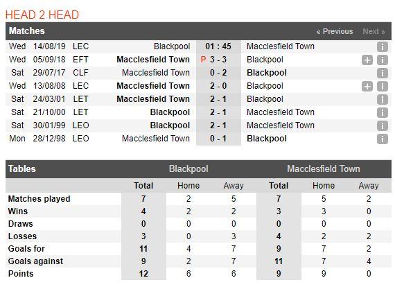 tip-bong-da-tran-blackpool-vs-macclesfield-town-–-01h45-14-08-2019-–-league-cup-fa4